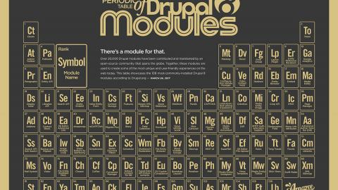 Periodic table of Drupal 8 Modules